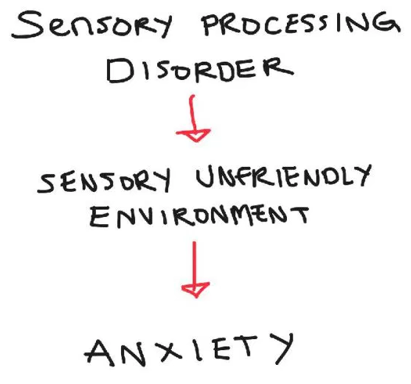 Sensory Anxiety: Not Your Ordinary Anxiety
